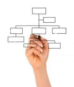 چارت سازمانی مپسا کنترل